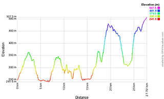 6° Gran Fondo Bassa Val di Chiana 2019 - Percorso corto