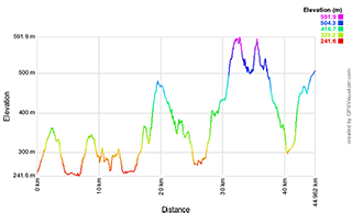 6° Gran Fondo Bassa Val di Chiana 2019 - Percorso lungo