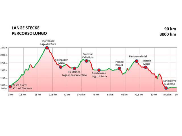 Ortler Bike Marathon - Altimetria Marathon 2019